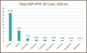 Total GDP 2013e
