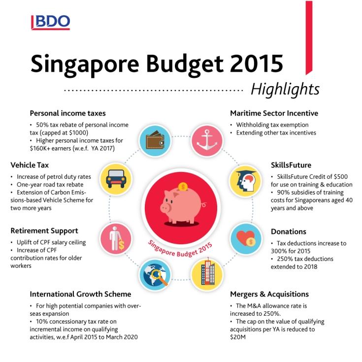 budget2015_bdo