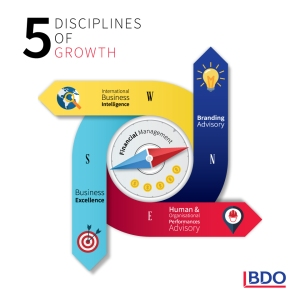 5-disciplines-of-growth