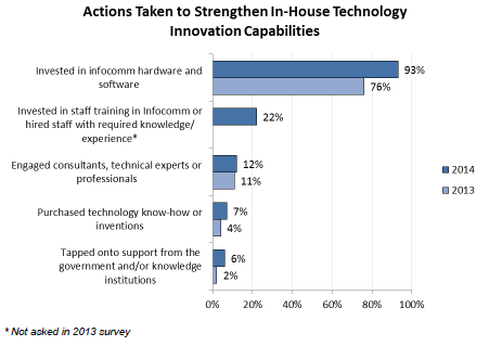 Source: News Release, SME Development Survey, www.dpgroup.sg