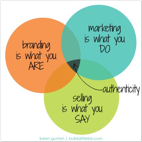 branding-marketing-selling