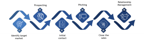 B2B-sales-process