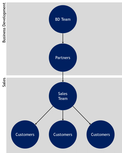 BD-vs-Sales-structure